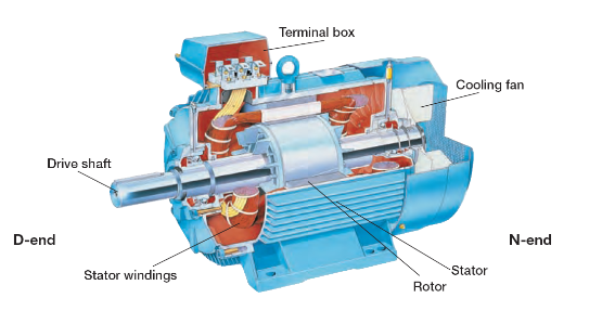 Motor Rewinds Amp Gearboxes Mccarroll Engineering